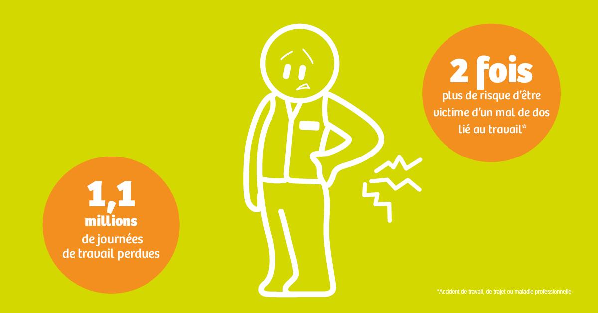 Mal de dos au travail : les clés d'une prévention efficace